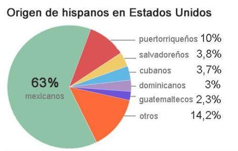 cuadro-cantidad-de-latinos